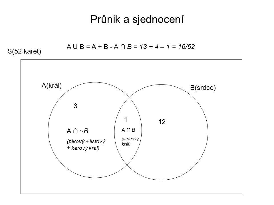 S(52 karet) B(srdce) A(král) A ∩ B (srdcový král) A U B = A + B - A ∩ B = 13 + 4 – 1 = 16/52 Průnik a sjednocení A ∩ ~B (pikový + listový + kárový král) 12 1 3