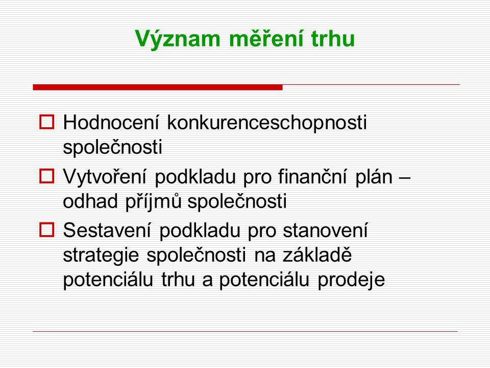 Význam měření trhu  Hodnocení konkurenceschopnosti společnosti  Vytvoření podkladu pro finanční plán – odhad příjmů společnosti  Sestavení podkladu