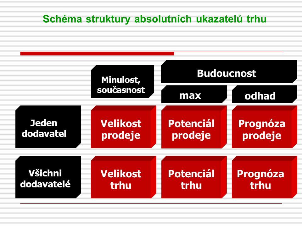 Schéma struktury absolutních ukazatelů trhu Jeden dodavatel Všichni dodavatelé Minulost, současnost Budoucnost maxodhad Velikost prodeje Velikost trhu