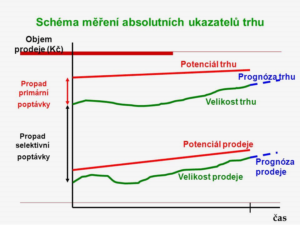 Schéma měření absolutních ukazatelů trhu Potenciál trhu Prognóza trhu Velikost trhu Potenciál prodeje Prognóza prodeje Velikost prodeje čas Objem prod