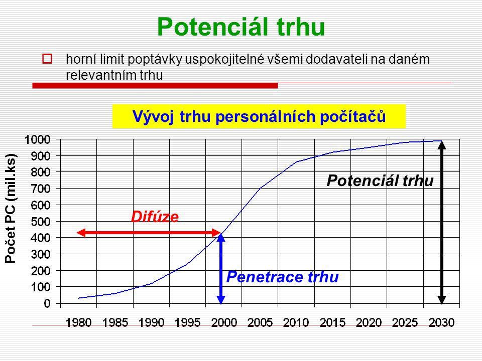 Potenciál trhu  horní limit poptávky uspokojitelné všemi dodavateli na daném relevantním trhu Vývoj trhu personálních počítačů Počet PC (mil.ks) Pene