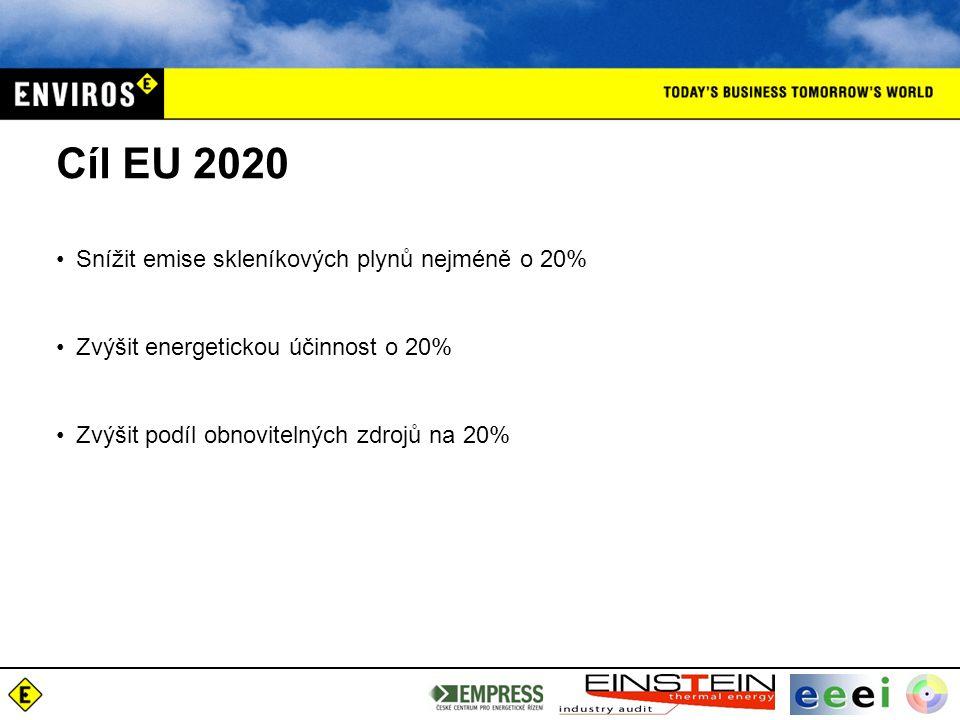 Cíl EU 2020 Snížit emise skleníkových plynů nejméně o 20% Zvýšit energetickou účinnost o 20% Zvýšit podíl obnovitelných zdrojů na 20%