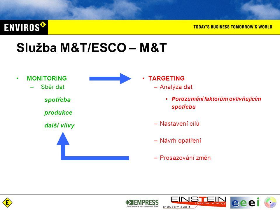 Služba M&T/ESCO – M&T MONITORING – Sběr dat spotřeba produkce další vlivy TARGETING –Analýza dat Porozumění faktorům ovlivňujícím spotřebu –Nastavení cílů –Návrh opatření –Prosazování změn