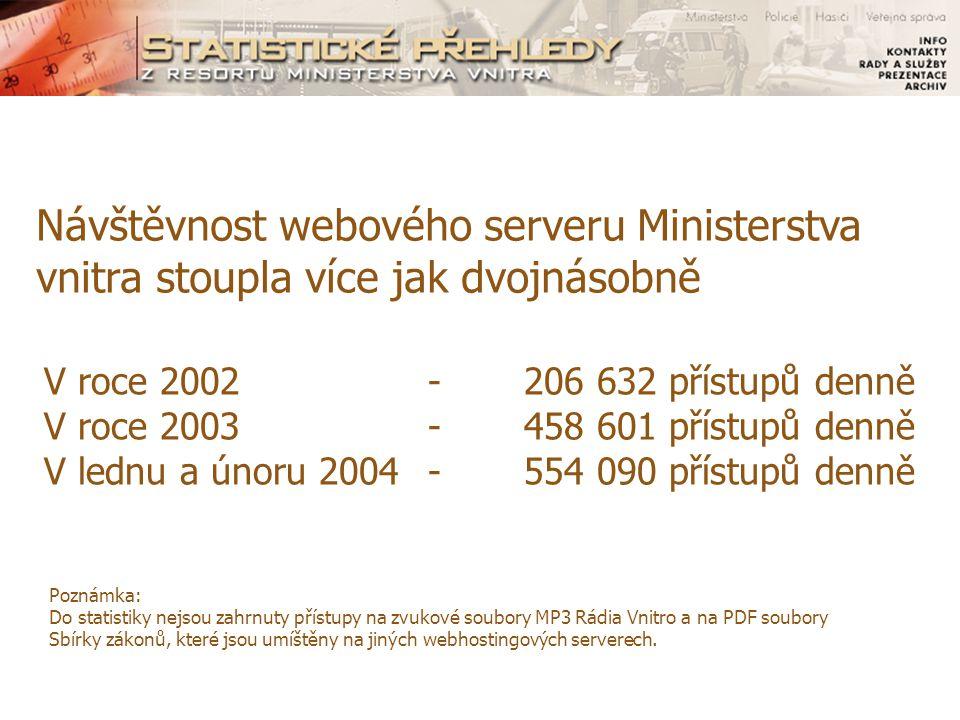 V roce 2002-206 632 přístupů denně V roce 2003- 458 601 přístupů denně V lednu a únoru 2004-554 090 přístupů denně Návštěvnost webového serveru Ministerstva vnitra stoupla více jak dvojnásobně Poznámka: Do statistiky nejsou zahrnuty přístupy na zvukové soubory MP3 Rádia Vnitro a na PDF soubory Sbírky zákonů, které jsou umíštěny na jiných webhostingových serverech.