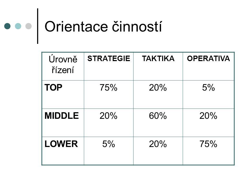 Orientace činností Úrovně řízení STRATEGIETAKTIKAOPERATIVA TOP75%20%5% MIDDLE20%60%20% LOWER5%20%75%