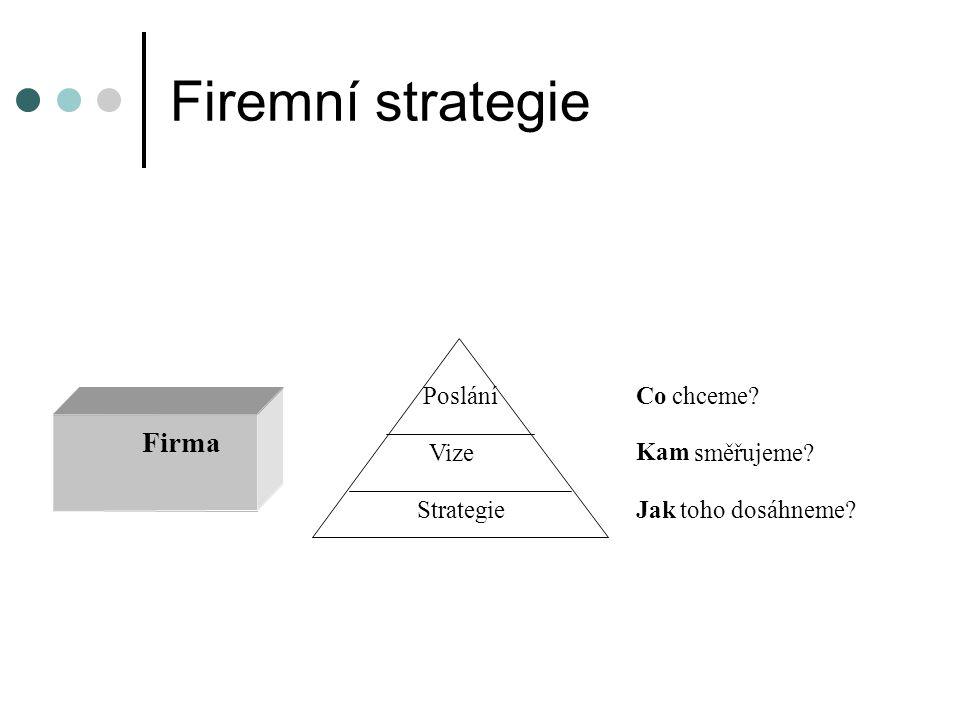 Firemní strategie Firma Poslání Co chceme? Vize Kam směřujeme? Strategie Jak toho dosáhneme?