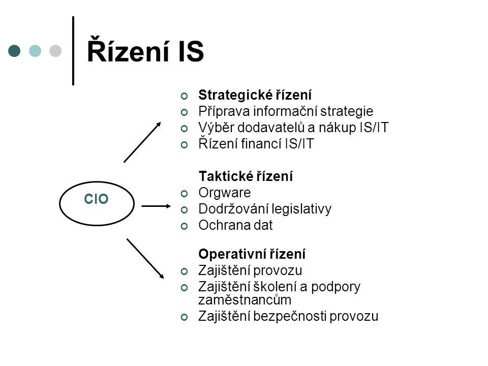 Řízení IS Strategické řízení Příprava informační strategie Výběr dodavatelů a nákup IS/IT Řízení financí IS/IT Taktické řízení Orgware Dodržování legi