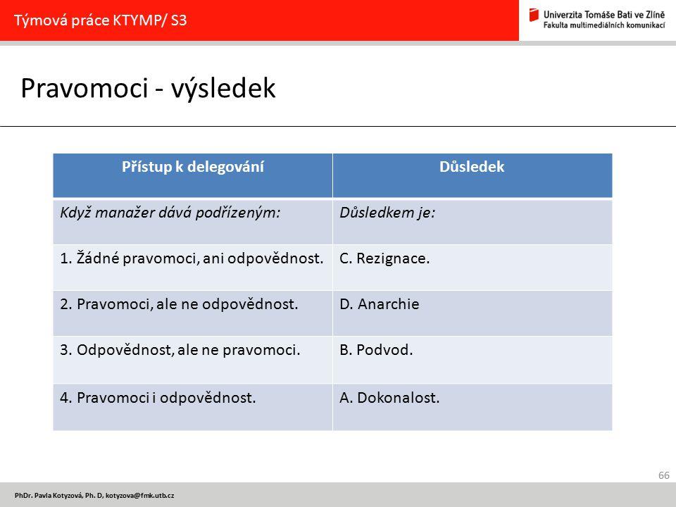 66 PhDr. Pavla Kotyzová, Ph. D, kotyzova@fmk.utb.cz Pravomoci - výsledek Týmová práce KTYMP/ S3 Přístup k delegováníDůsledek Když manažer dává podříze