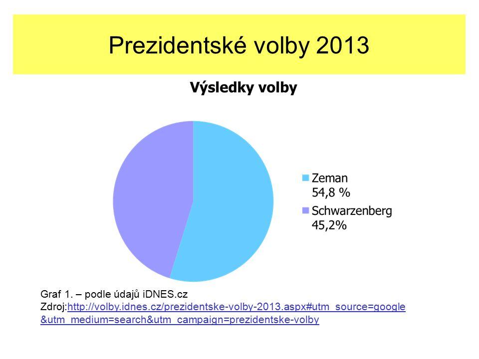 Prezidentské volby 2013 Graf 1.