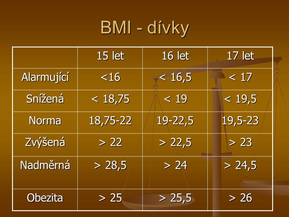 BMI - dívky 15 let 16 let 17 let Alarmující <16 < 16,5 < 17 Snížená < 18,75 < 19 < 19,5 Norma18,75-2219-22,519,5-23 Zvýšená > 22 > 22,5 > 23 Nadměrná