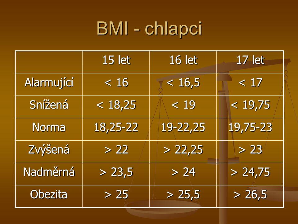BMI - chlapci 15 let 16 let 17 let Alarmující < 16 < 16,5 < 17 Snížená < 18,25 < 19 < 19,75 Norma18,25-2219-22,2519,75-23 Zvýšená > 22 > 22,25 > 23 Na