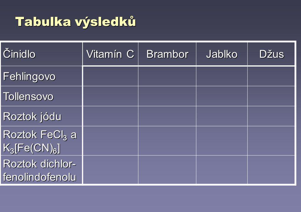 Tabulka výsledků Činidlo Vitamín C BramborJablkoDžus Fehlingovo Tollensovo Roztok jódu Roztok FeCl 3 a K 3 [Fe(CN) 6 ] Roztok dichlor- fenolindofenolu