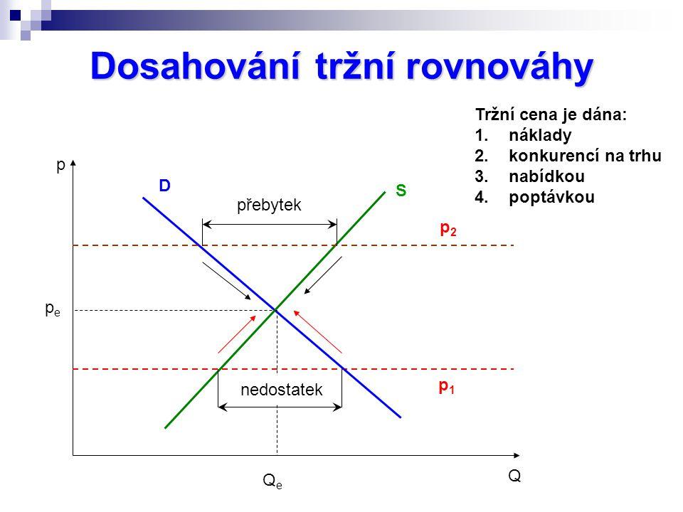 Dosahování tržní rovnováhy p Q D S p1p1 nedostatek pepe QeQe přebytek p2p2 Tržní cena je dána: 1.náklady 2.konkurencí na trhu 3.nabídkou 4.poptávkou