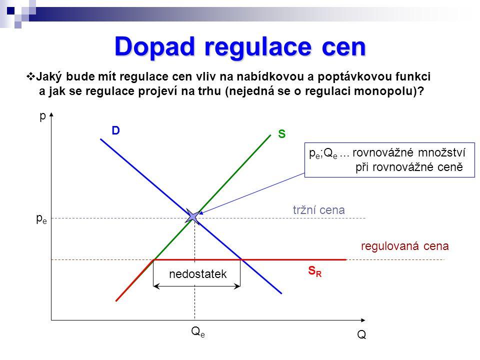 Dopad regulace cen p Q  Jaký bude mít regulace cen vliv na nabídkovou a poptávkovou funkci a jak se regulace projeví na trhu (nejedná se o regulaci m