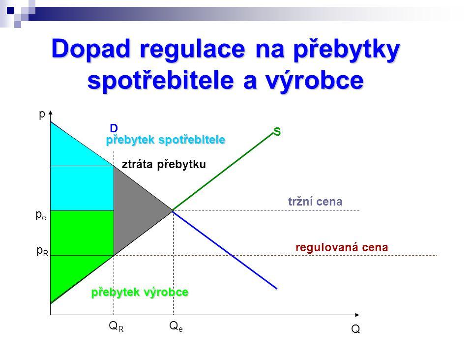 Dopad regulace na přebytky spotřebitele a výrobce p Q D S tržní cena pepe QeQe přebytek spotřebitele přebytek výrobce regulovaná cena QRQR pRpR ztráta přebytku