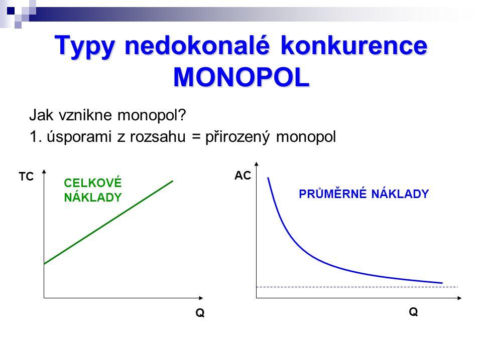 Typy nedokonalé konkurence MONOPOL Jak vznikne monopol? 1. úsporami z rozsahu = přirozený monopol Q TC CELKOVÉ NÁKLADY Q AC PRŮMĚRNÉ NÁKLADY