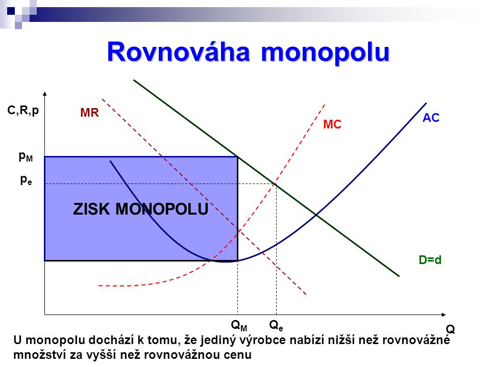 ZISK MONOPOLU Rovnováha monopolu C,R,p Q MC MR AC D=d QMQM pMpM U monopolu dochází k tomu, že jediný výrobce nabízí nižší než rovnovážné množství za vyšší než rovnovážnou cenu QeQe pepe