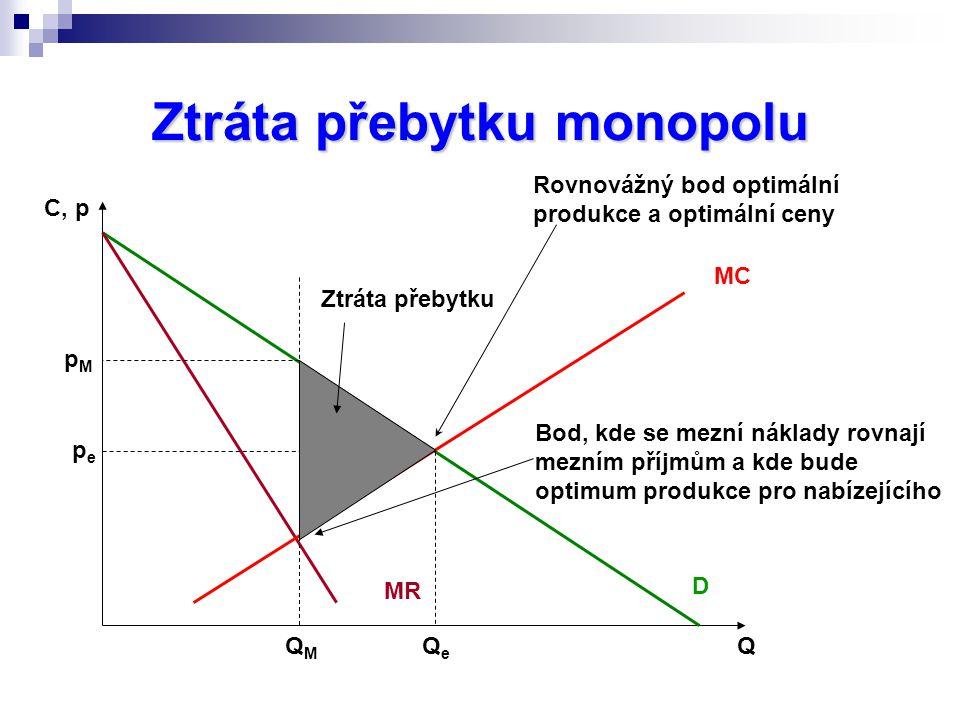 Ztráta přebytku monopolu C, p Q MR MC D QMQM pMpM Rovnovážný bod optimální produkce a optimální ceny pepe QeQe Ztráta přebytku Bod, kde se mezní náklady rovnají mezním příjmům a kde bude optimum produkce pro nabízejícího