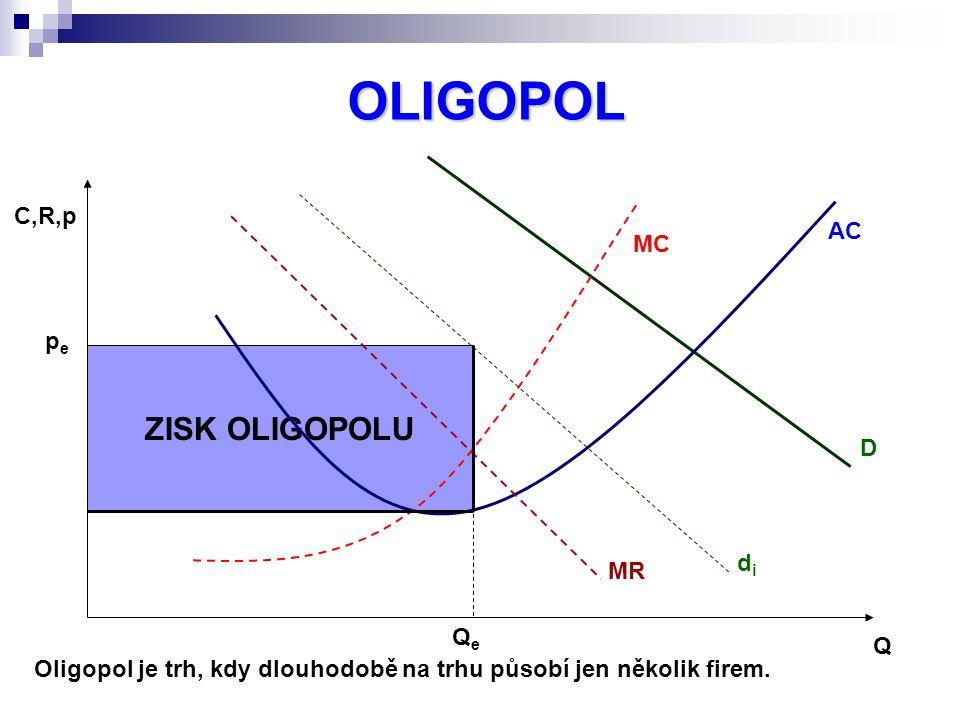 ZISK OLIGOPOLU OLIGOPOL C,R,p Q MC MR AC D QeQe pepe didi Oligopol je trh, kdy dlouhodobě na trhu působí jen několik firem.