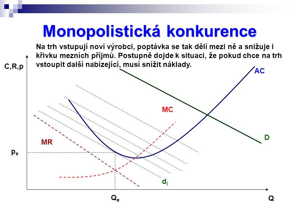 Monopolistická konkurence C,R,p Q MC MR AC D QeQe pepe didi Na trh vstupují noví výrobci, poptávka se tak dělí mezi ně a snižuje i křivku mezních příjmů.