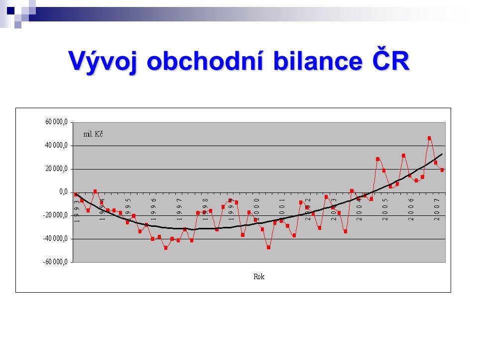 Vývoj obchodní bilance ČR