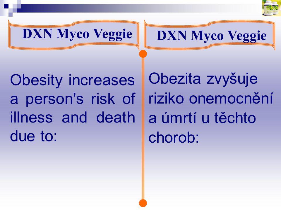 Obesity increases a person's risk of illness and death due to: DXN Myco Veggie Obezita zvyšuje riziko onemocnění a úmrtí u těchto chorob: