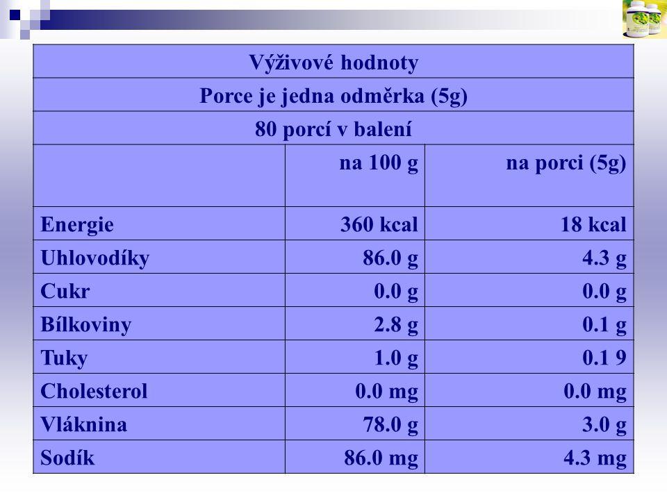 Výživové hodnoty Porce je jedna odměrka (5g) 80 porcí v balení na 100 gna porci (5g) Energie360 kcal18 kcal Uhlovodíky86.0 g4.3 g Cukr0.0 g Bílkoviny2