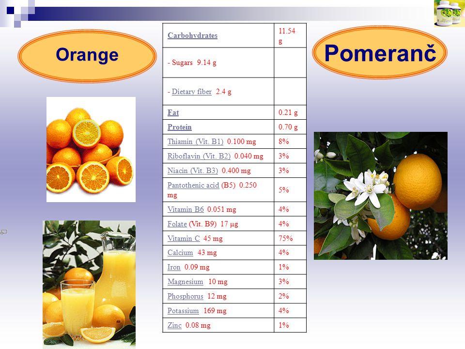 Carbohydrates 11.54 g - Sugars 9.14 g - Dietary fiber 2.4 g Dietary fiber Fat0.21 g Protein0.70 g Thiamin (Vit. B1)Thiamin (Vit. B1) 0.100 mg 8% Ribof