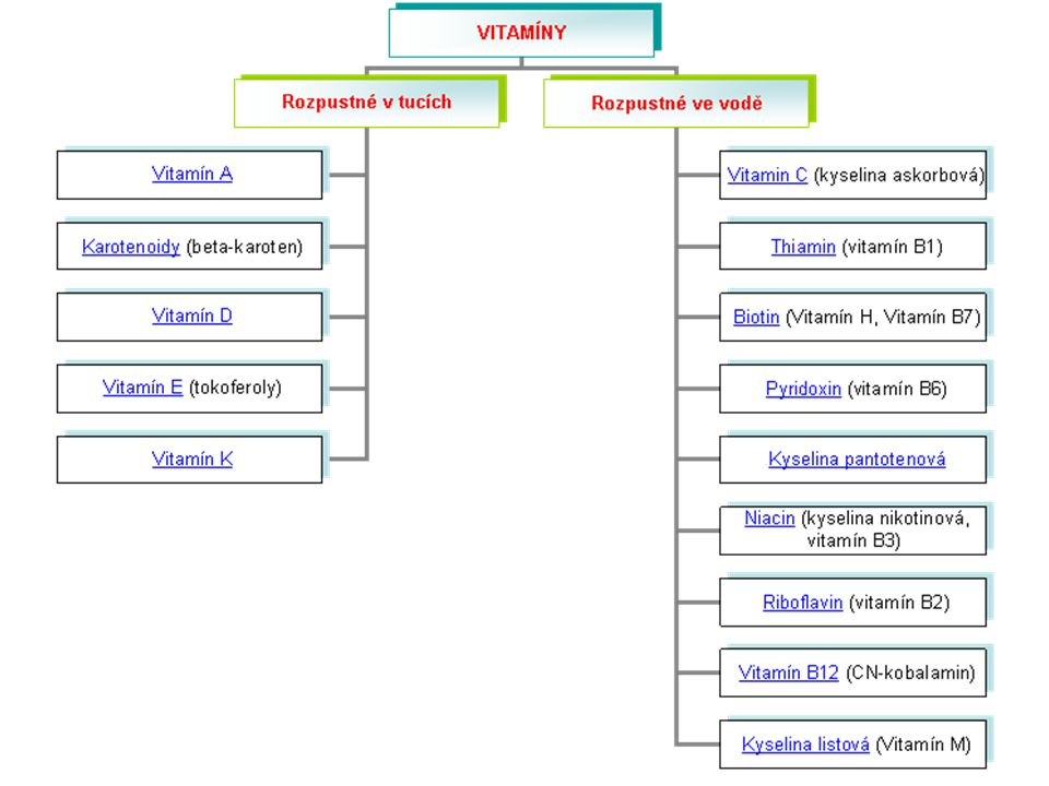 Vitamín B6 (pyridoxin) Vitamín B6 je společné označení pro tři pyridinové deriváty, pyridoxol (pyridoxin), pyridoxal a pyridoxamin.