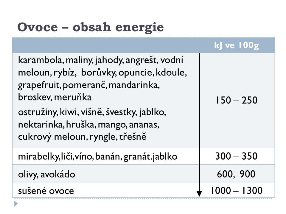 Ovoce – obsah energie kJ ve 100g karambola, maliny, jahody, angrešt, vodní meloun, rybíz, borůvky, opuncie, kdoule, grapefruit, pomeranč, mandarinka,
