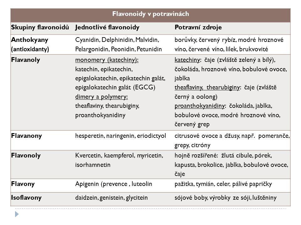 Flavonoidy v potravinách Skupiny flavonoidůJednotlivé flavonoidyPotravní zdroje Anthokyany (antioxidanty) Cyanidin, Delphinidin, Malvidin, Pelargonidi