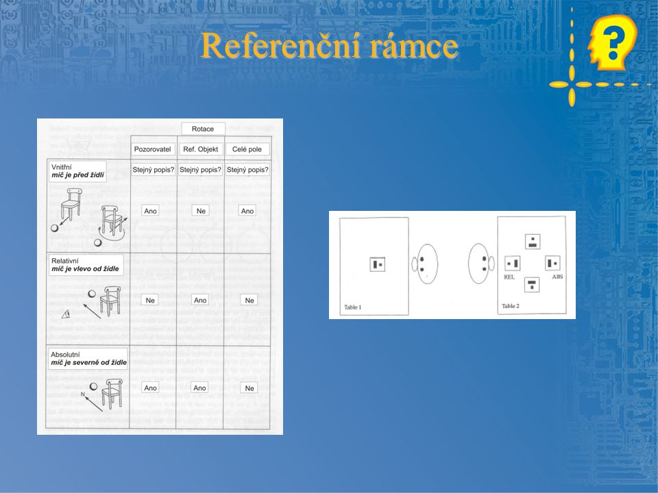 Intrinsický (objektový) rámec souřadný systém je orientován podle referenčního objektu - např.