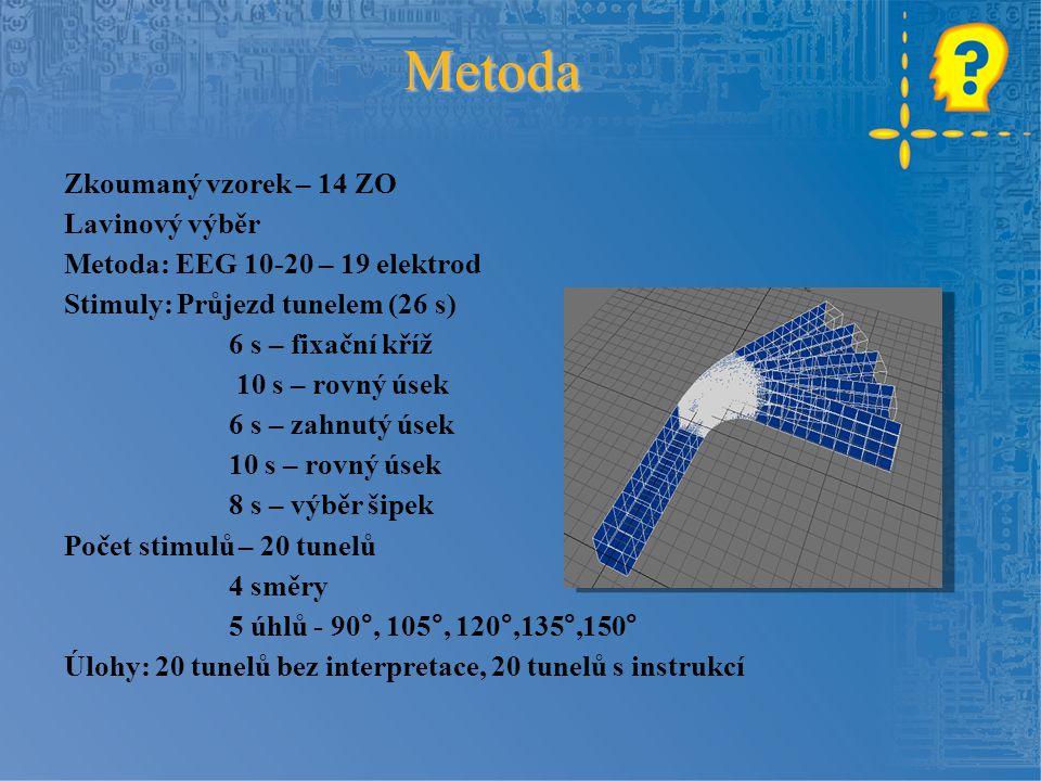 Zkoumaný vzorek – 14 ZO Lavinový výběr Metoda: EEG 10-20 – 19 elektrod Stimuly: Průjezd tunelem (26 s) 6 s – fixační kříž 10 s – rovný úsek 6 s – zahn