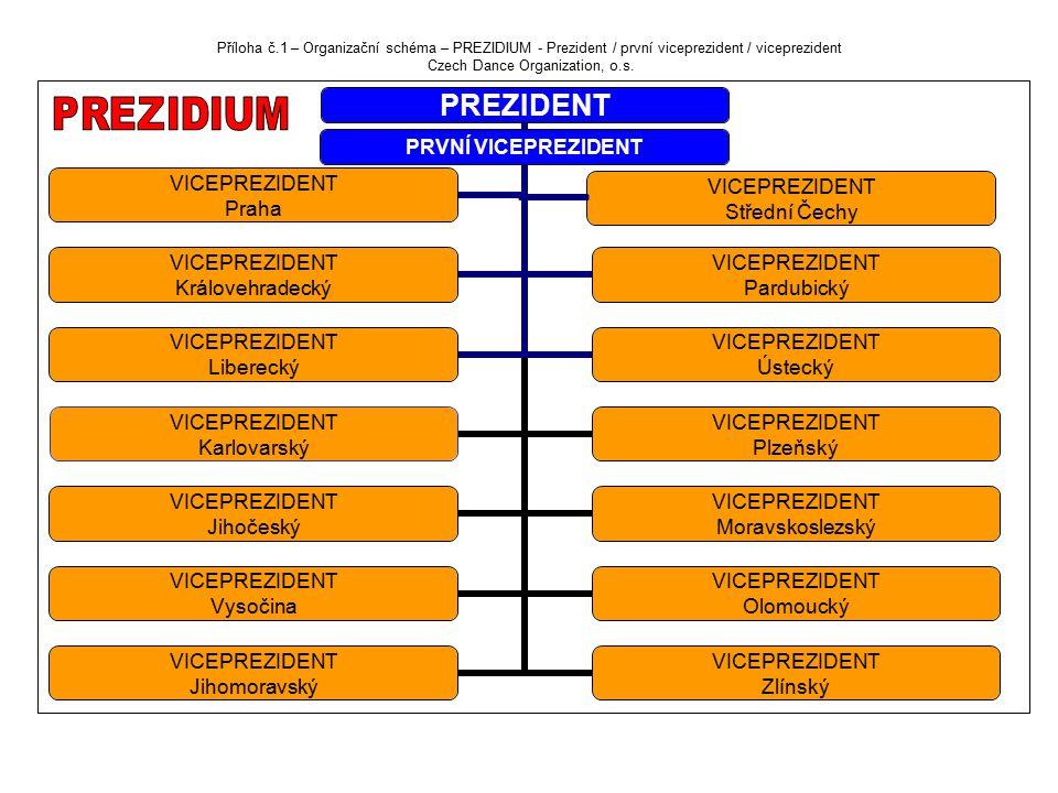 Příloha č.1 – Organizační schéma – PREZIDIUM - Prezident / první viceprezident / viceprezident Czech Dance Organization, o.s.