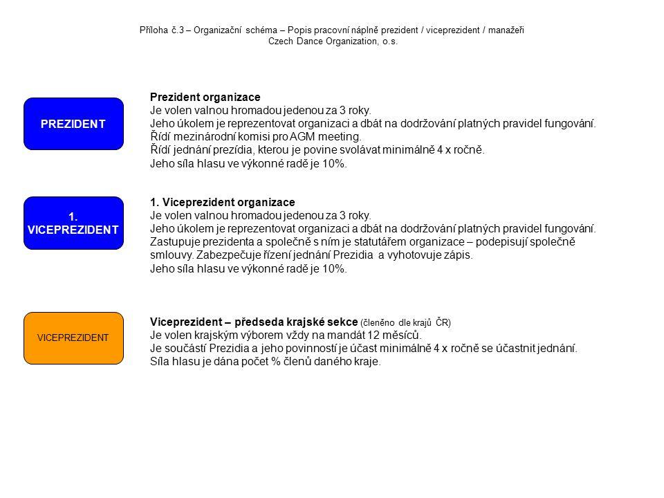 Příloha č.3 – Organizační schéma – Popis pracovní náplně prezident / viceprezident / manažeři Czech Dance Organization, o.s.