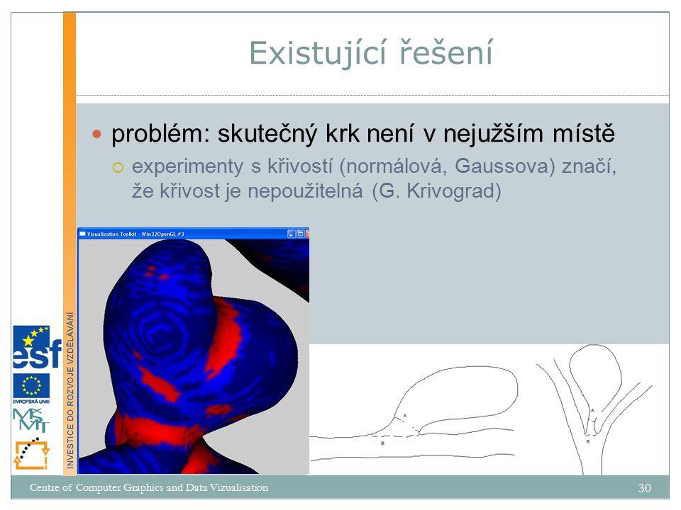 problém: skutečný krk není v nejužším místě  experimenty s křivostí (normálová, Gaussova) značí, že křivost je nepoužitelná (G.