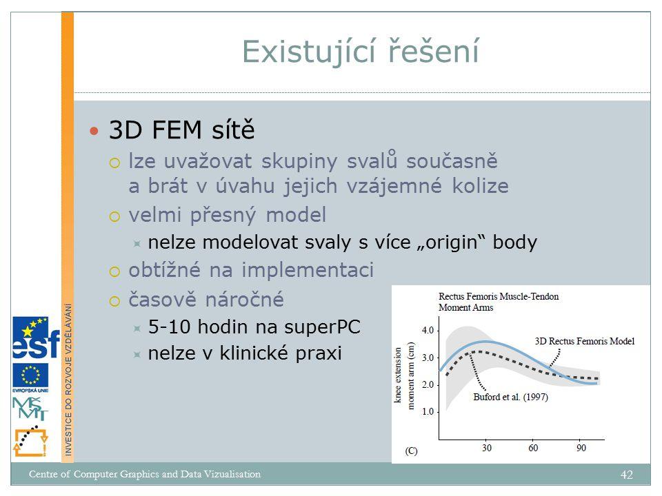 """3D FEM sítě  lze uvažovat skupiny svalů současně a brát v úvahu jejich vzájemné kolize  velmi přesný model  nelze modelovat svaly s více """"origin body  obtížné na implementaci  časově náročné  5-10 hodin na superPC  nelze v klinické praxi Existující řešení Centre of Computer Graphics and Data Vizualisation 42"""