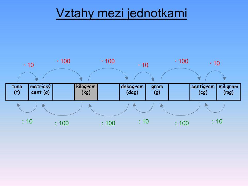 Vztahy mezi jednotkami tuna (t) metrický cent (q) kilogram (kg) dekagram (dag) gram (g) centigram (cg) miligram (mg) : 100 · 100 · 10 · 100 : 100 : 10