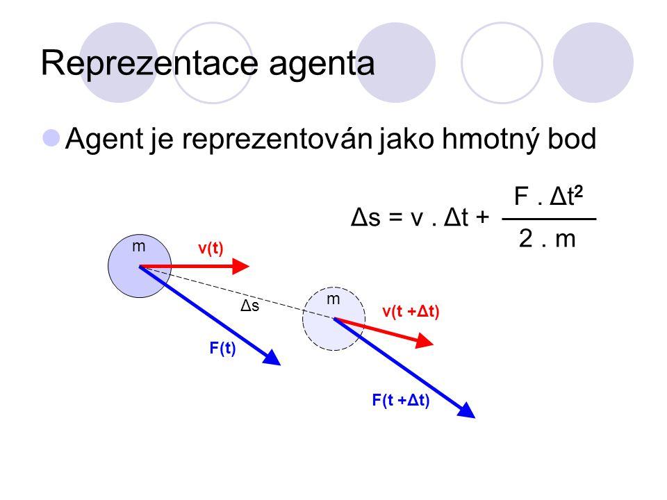 Reprezentace agenta Agent je reprezentován jako hmotný bod m v(t) m F(t) v(t +Δt) F(t +Δt) ΔsΔs Δs = v.