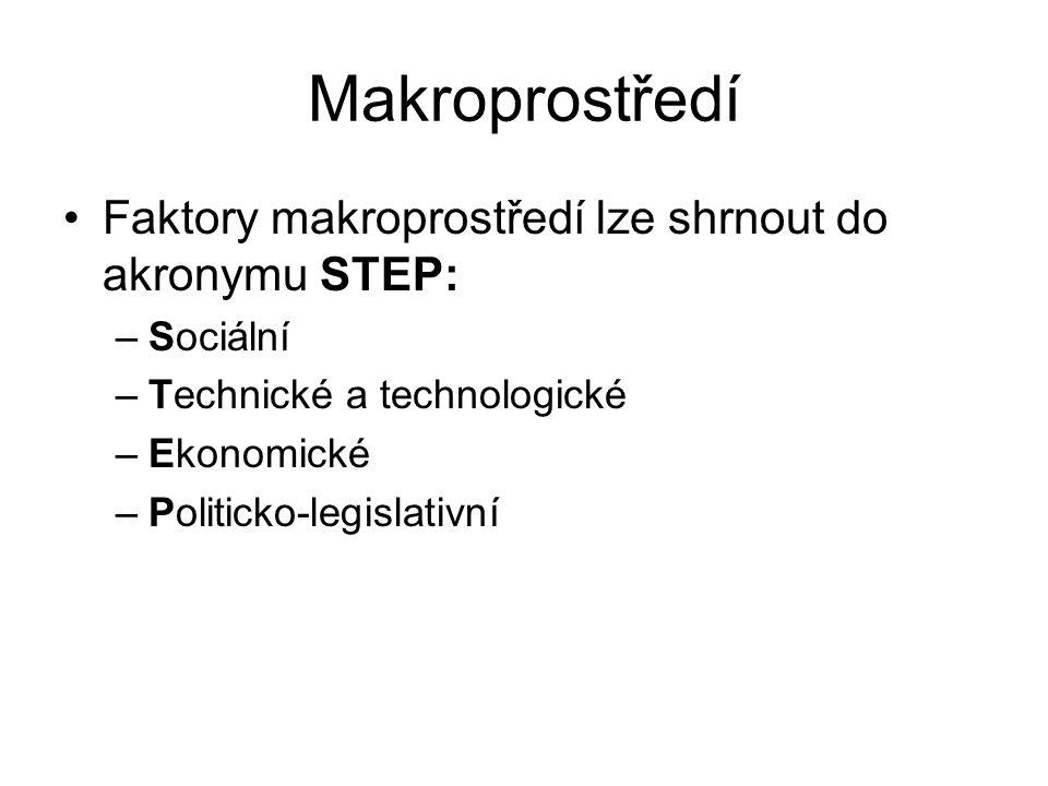 Makroprostředí Faktory makroprostředí lze shrnout do akronymu STEP: –Sociální –Technické a technologické –Ekonomické –Politicko-legislativní