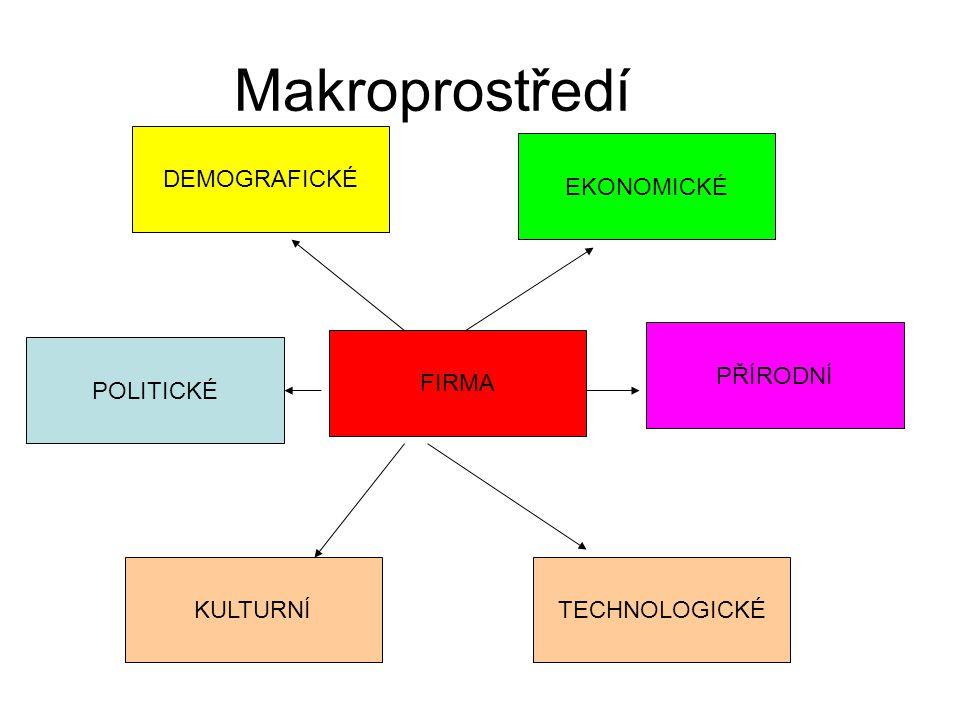 Makroprostředí FIRMA EKONOMICKÉ DEMOGRAFICKÉ PŘÍRODNÍ KULTURNÍ POLITICKÉ TECHNOLOGICKÉ