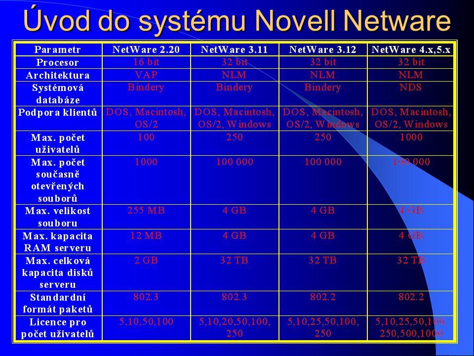 Úvod do systému Novell Netware NetWare 4.x,5.x: NetWare 4.x,5.x: (1993) Představuje značný kvalitativní skok - nelze hovořit čistě o síti LAN, ale jde spíše o síť třídy WAN a to především použitím databáze (služeb) NDS.