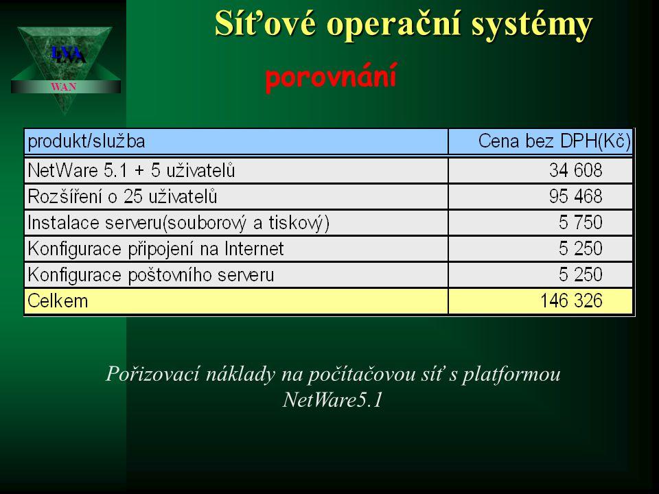 Síťové operační systémy LVALVA WAN porovnání Podíl serverových operačních systémů ve školství v roce 2000 z 1500 ks nahlášených serverů