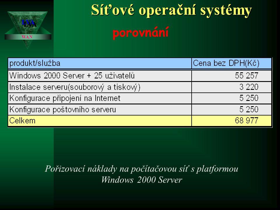 Síťové operační systémy LVALVA WAN porovnání Pořizovací náklady na počítačovou síť s platformou NetWare5.1