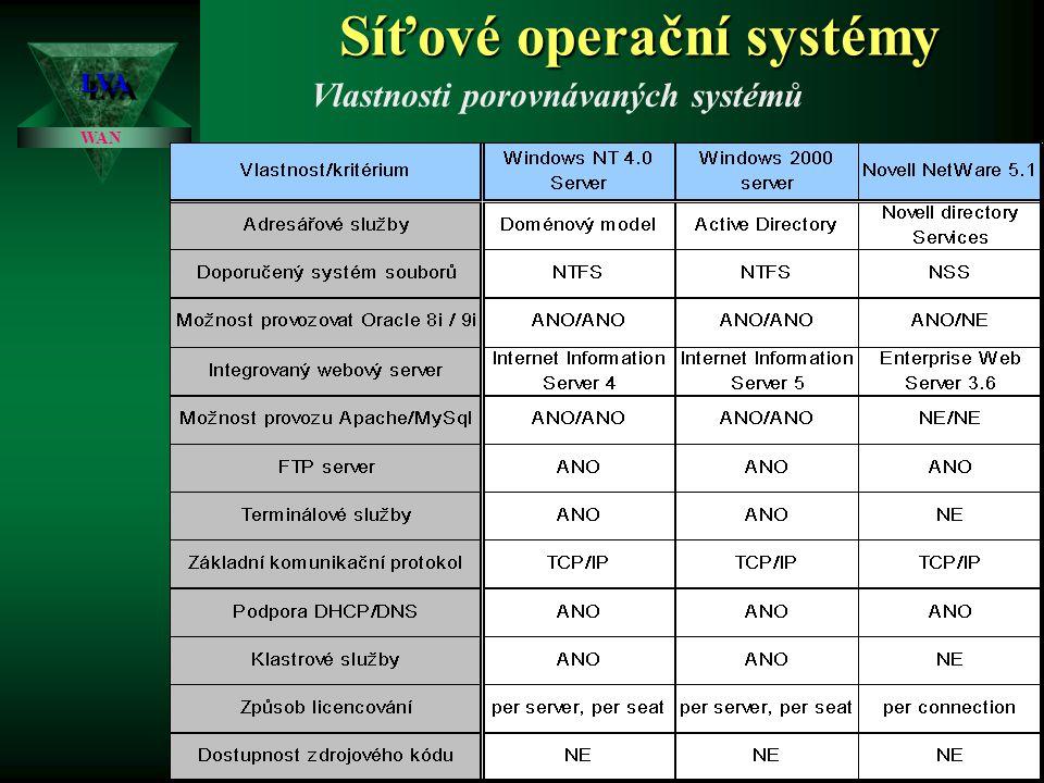 Síťové operační systémy LVALVA WAN porovnání Pořizovací náklady na počítačovou síť s platformou Windows 2000 Server