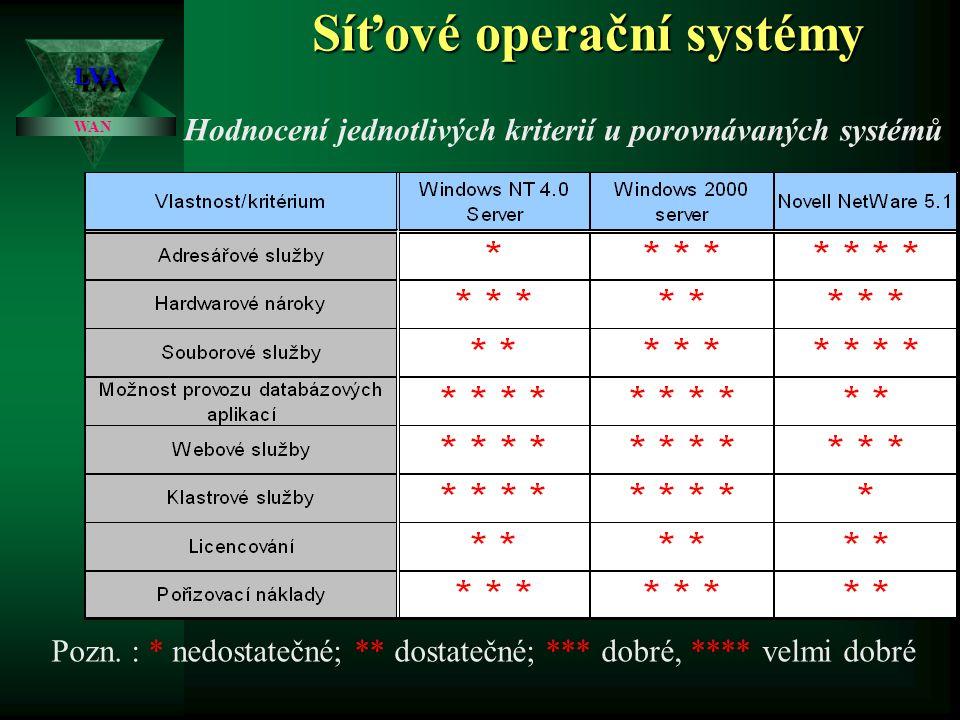 Síťové operační systémy LVALVA WAN Vlastnosti porovnávaných systémů