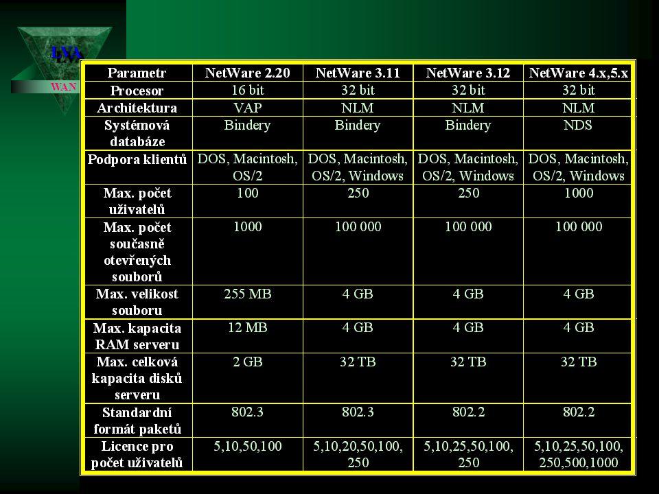 LVALVA WAN Úvod do systému Novell Netware NetWare 4.x,5.x,6.x: NetWare 4.x,5.x,6.x: (1993) Představuje značný kvalitativní skok - nelze hovořit čistě o síti LAN, ale jde spíše o síť třídy WAN a to především použitím databáze (služeb) NDS.