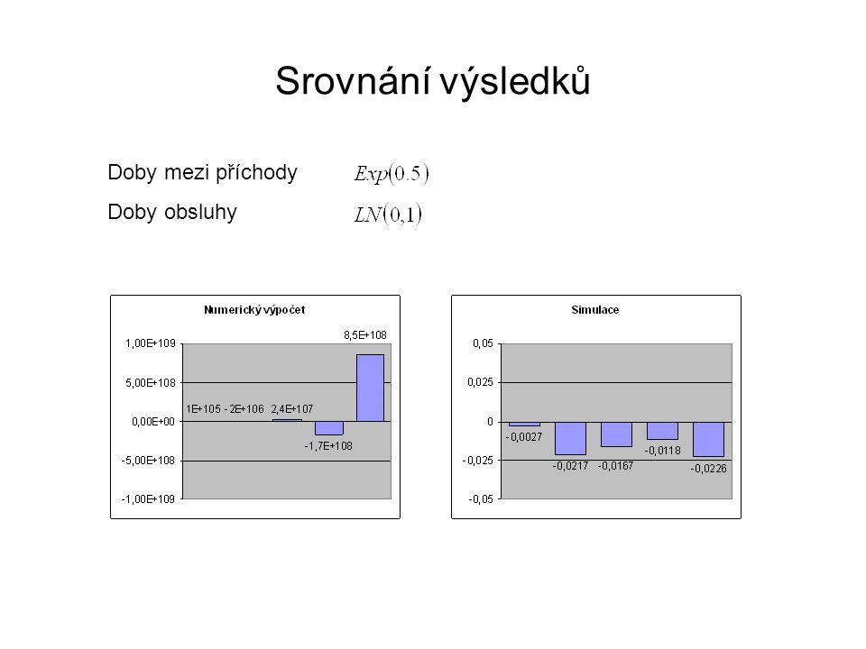 Srovnání výsledků Doby mezi příchody Doby obsluhy