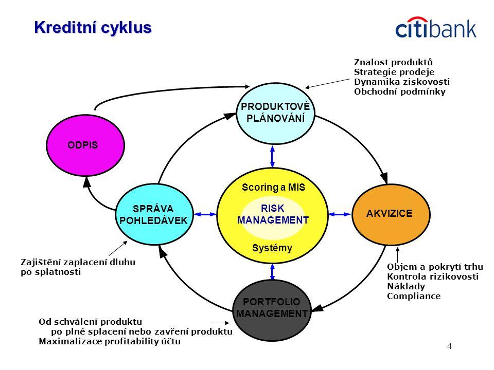4 PRODUKTOVÉ PLÁNOVÁNÍ ODPIS SPRÁVA POHLEDÁVEK PORTFOLIO MANAGEMENT Scoring a MIS Systémy AKVIZICE RISK MANAGEMENT Kreditní cyklus Znalost produktů Strategie prodeje Dynamika ziskovosti Obchodní podmínky Objem a pokrytí trhu Kontrola rizikovosti Náklady Compliance Od schválení produktu po plné splacení nebo zavření produktu Maximalizace profitability účtu Zajištění zaplacení dluhu po splatnosti