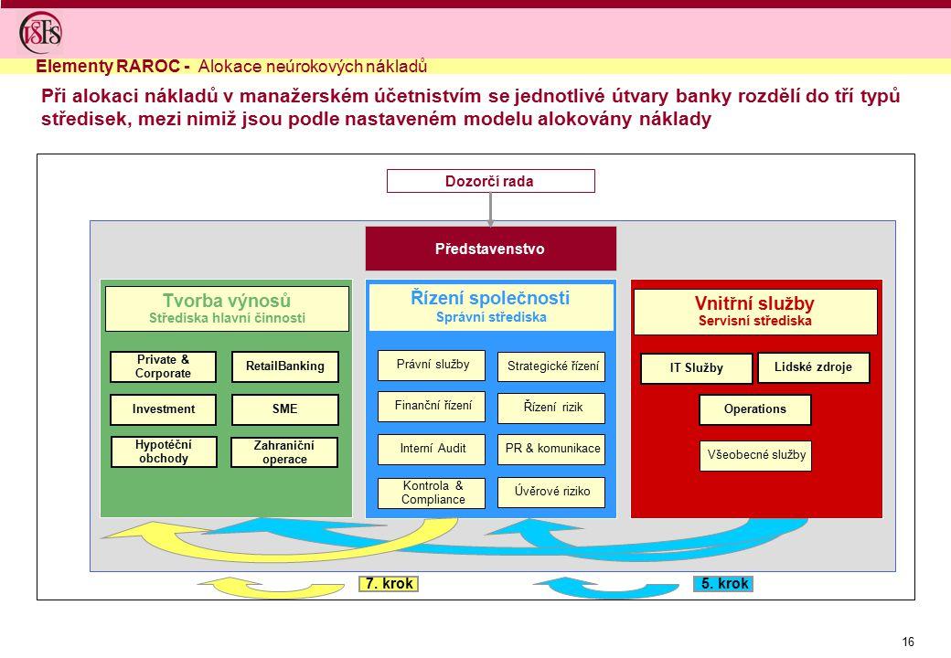 16 Při alokaci nákladů v manažerském účetnistvím se jednotlivé útvary banky rozdělí do tří typů středisek, mezi nimiž jsou podle nastaveném modelu alokovány náklady Řízení rizik PR & komunikace Strategické řízení Úvěrové riziko Interní Audit Finanční řízení Právní služby Kontrola & Compliance Řízení společnosti Správní střediska IT Služby Operations Lidské zdroje Všeobecné služby Vnitřní služby Servisní střediska Tvorba výnosů Střediska hlavní činnosti Investment Private & Corporate Hypotéční obchody SME RetailBanking Zahraniční operace Dozorčí rada Představenstvo 5.